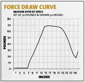 Bow Report_Mission Hype DT_ForceDrawCurve