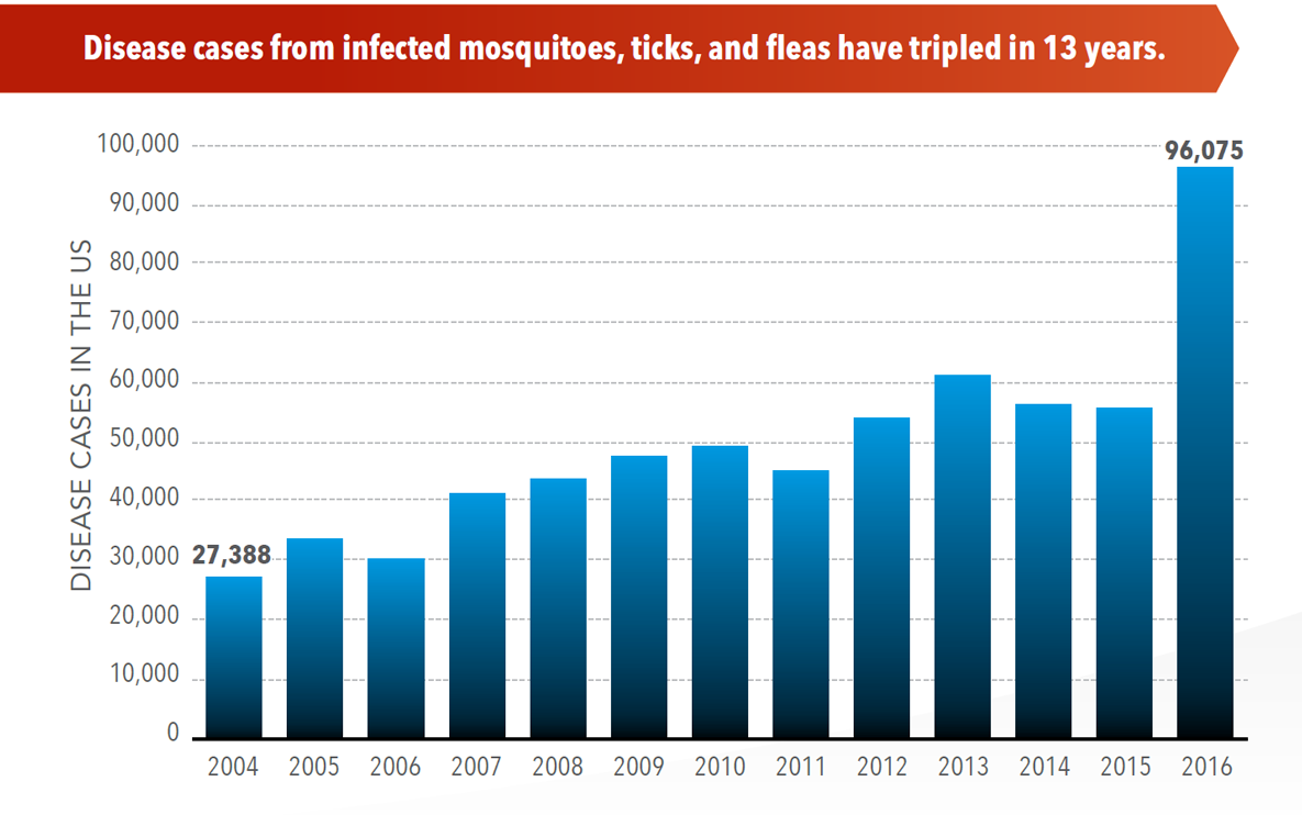 Sickness From Mosquitoes, Ticks Triples